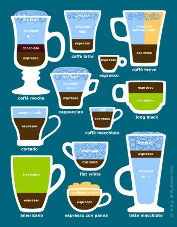 کلیه قهوه هایی که با قهوه اسپرس سرو  می شود